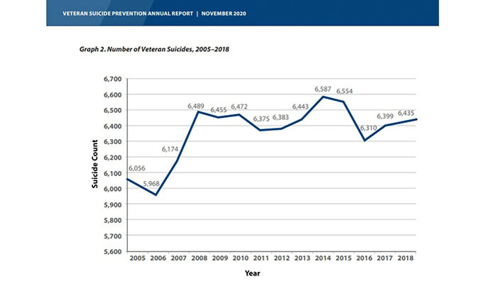 veteran suicide prevention annual report image from military times