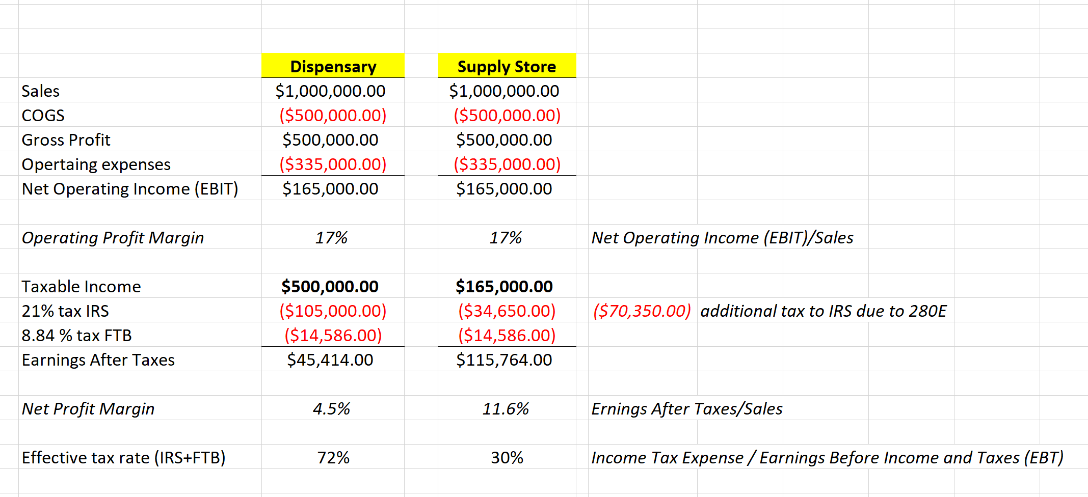 average dispensary profit margin example